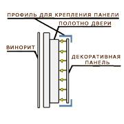 Отделка двери mul-t-lock (мультилок) Фаворит